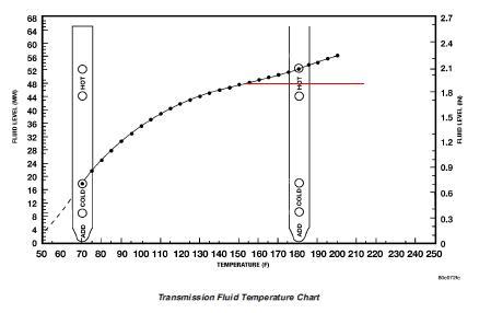 2012 ram 1500 transmission fluid check