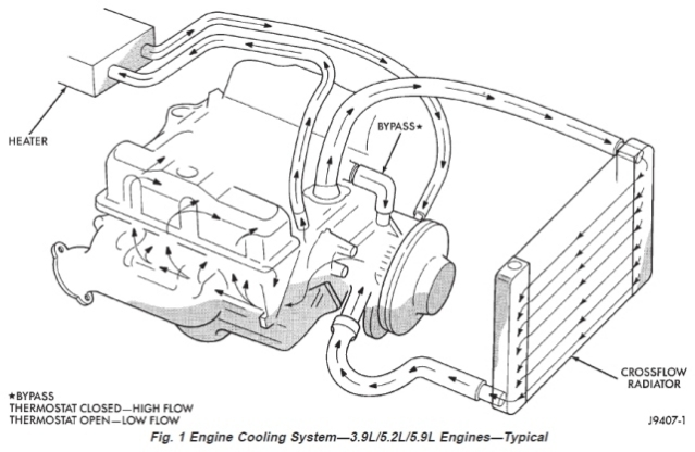 99d Heater Hose To Heater Core Question Dodge Durango Forum