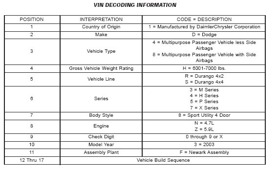 Dodge Vin Decoder | Upcoming New Car Release 2020